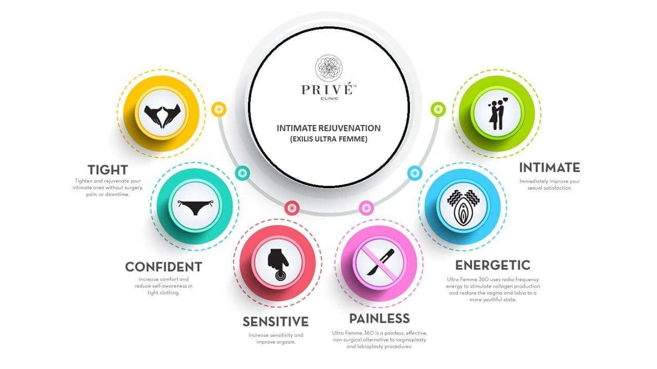 Prive Clinic Singapore Intimate Rejuvenation Benefits